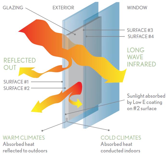 Low-E kính phủ bức xạ thấp